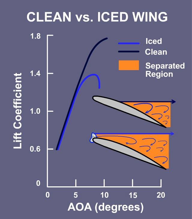 In-Flight Icing: Aerodynamics of Icing - Handling Effects