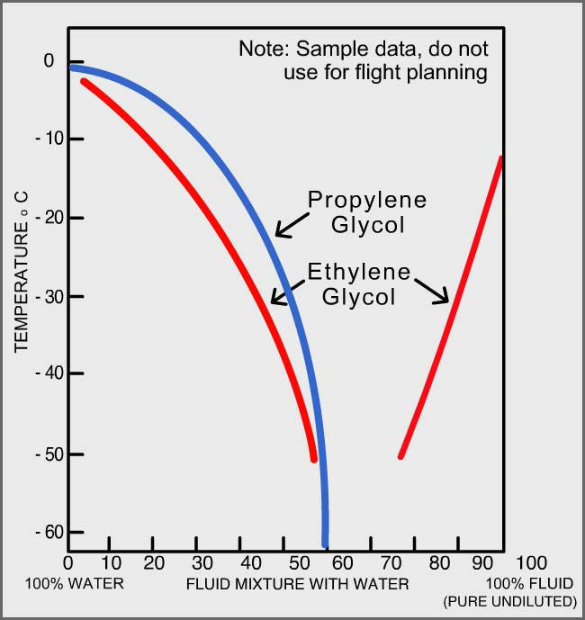 Phase diagram of aqueous glycol solutions