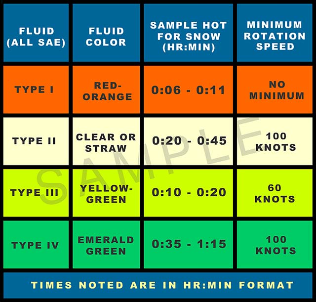 Fluid Characteristics Table